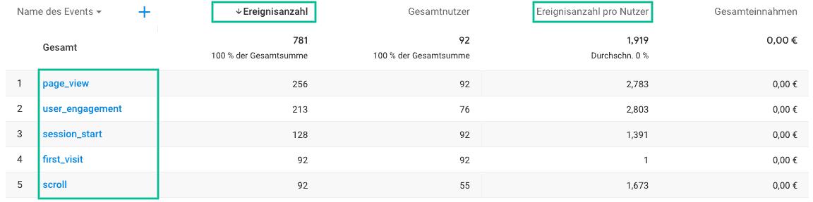 Google Analytics Ereignisberichte